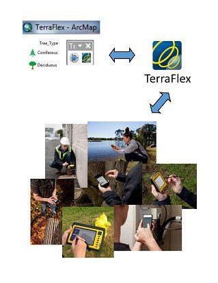 The Esri ArcMap Plugin for Trimble TerraFlex Scores! The Good Guys Win Again!
